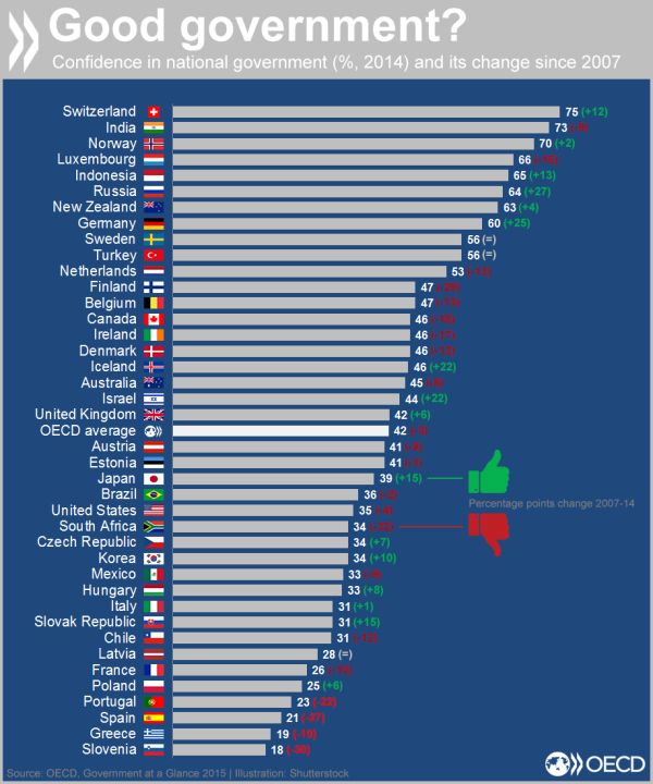 GOV@GLANCE-confidence-in-government oecd